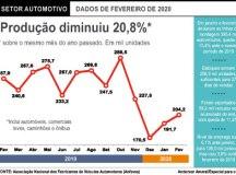 Coronavírus pode parar a produção de veículos no Brasil neste mês, diz Anfavea