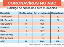 ABC tem 30 casos confirmados de covid-19