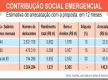 Contribuição sobre alta renda garantiria R$ 142 bi para enfrentamento à covid-19