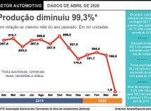 Anfavea condiciona manutenção de empregos no setor automotivo a 'retomada aceitável' e fim da crise política