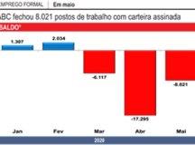Pandemia já fechou 31,4 mil vagas no ABC
