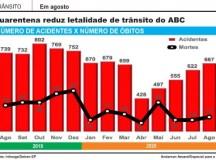 Quarentena derruba letalidade do trânsito no ABC, mas flexibilização acelera número de acidentes