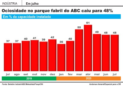 Indústria do ABC reage, mas ociosidade continua acima de patamar pré-pandemia