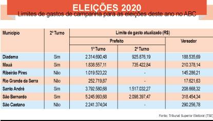 Limite de gastos para candidatos a prefeito no ABC varia de R$ 252 mil a R$ 5,2 milhões