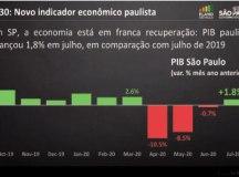 Doria atribui bom resultado à eficiência do plano de retomada econômica do governo de SP. Foto: Governo do Estado de SP