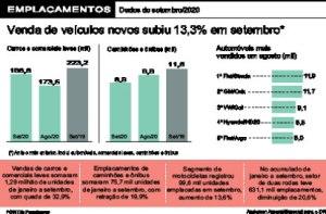 Vendas de veículos têm melhor resultado do ano em setembro