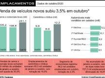 Vendas de veículos novos sobem 3,5% em outubro e têm melhor mês de 2020