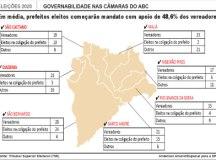Prefeitos de quatro municípios do ABC têm minoria na Câmara