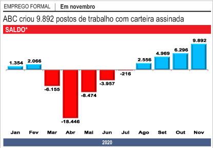 No melhor resultado desde 2004, ABC criou 9.892 vagas em novembro