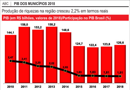 Puxada pelo setor automotivo, economia da região cresceu 2,2% em 2018