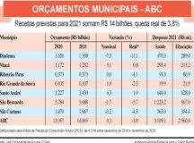 Sete prefeituras preveem receitas totais de R$ 14 bilhões para 2021