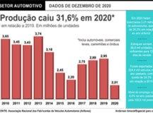 Produção de veículos cai 31,6% em 2020, mas setor projeta recuperação neste ano
