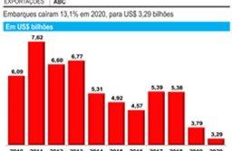 Balança comercial do ABC fecha 2020 com superávit de US$ 591 milhões
