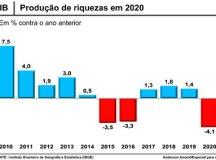 Queda interrompeu três anos consecutivos de crescimento, de 2017 a 2019, quando a produção de riquezas no país acumulou alta de 4,6%. Arte: Anderson Amaral