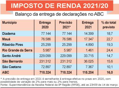 Na região, 115,2 mil contribuintes já enviaram declaração do Imposto de Renda