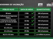 São Paulo anuncia vacinação contra covid para pessoas a partir de 60 anos. Foto: Governo do Estado de SP