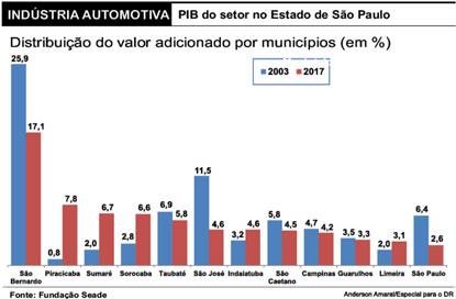 Em 14 anos, região reduz em 1/3 participação no setor automotivo paulista