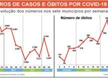 Mortes pelo novo coronavírus caem pela terceira semana consecutiva na região