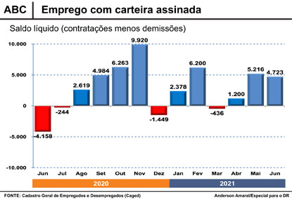 Um ano após fim da 1ª onda, mercado de trabalho formal do ABC volta ao nível pré-pandemia