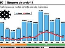 Com 577 óbitos por covid-19 em julho, região tem mês menos letal desde janeiro