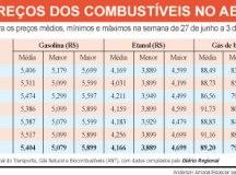 Petrobras reajusta de uma vez só preços do gás de cozinha, da gasolina e do diesel