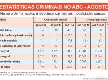 Segundo a SSP-SP, região registrou seis assassinatos no mês passado, queda de 40% ante agosto de 2020; cresce a ocorrência de roubos e furtos