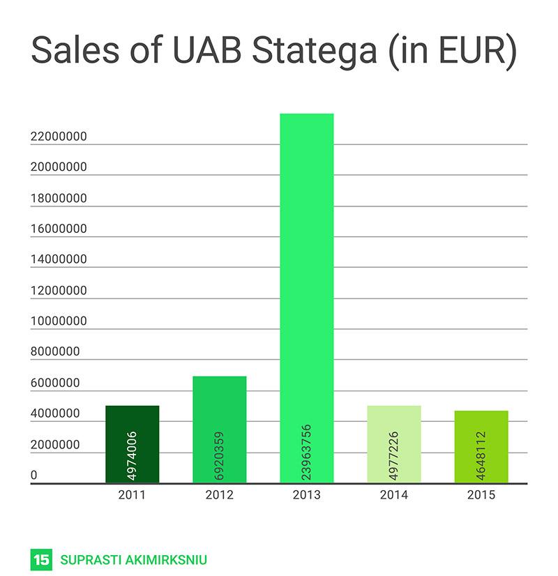 graphics-stategas-turnover
