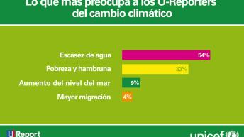 U-REPORT: el 90% de los jóvenes considera que el cambio climático es una amenaza para las personas