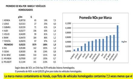 Honda es la marca de autos menos contaminante de Chile en todo su line up según promedio nacional de 3CV