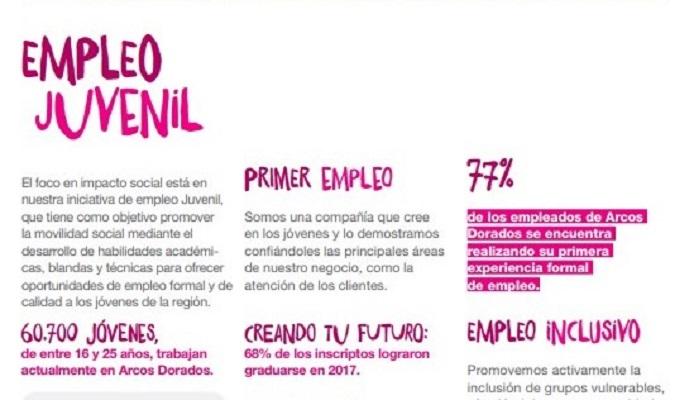 Con foco en el empleo juvenil, Arcos Dorados presenta su nuevo informe de Impacto Social y Ambiental en América Latina y el Caribe