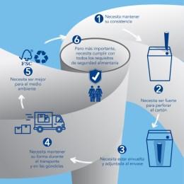 Tetra Pak® se convierte en la primera empresa de envases de cartón en lanzar bombillas de papel en Europa