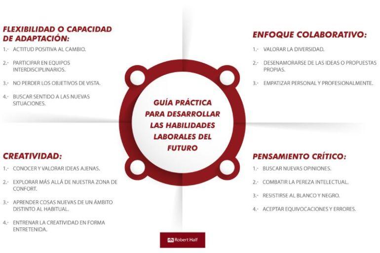Habilidades laborales del futuro: guía práctica para desarrollarlas en la industria 4.0