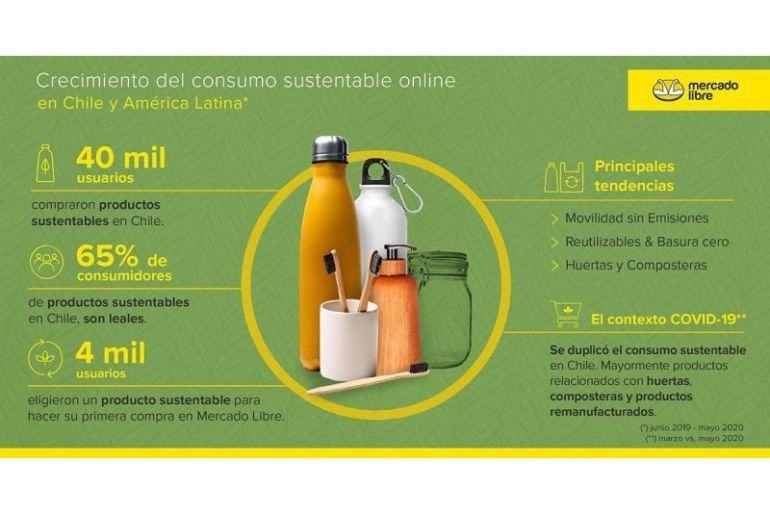 Consumo sustentable se duplica en Chile y Latinoamérica durante el contexto de pandemia según un estudio de Mercado Libre