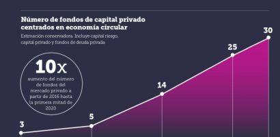 La economía circular presenta una oportunidad económica multimillonaria según Fundación Ellen MacArthur