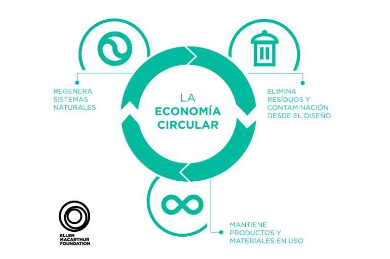 Una revisión del año: los avances y desafíos de la economía circular en 2020