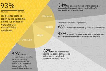 Pandemia de COVID-19 impactó las opiniones sobre sostenibilidad de 9 de cada 10 consumidores según Estudio de IBM