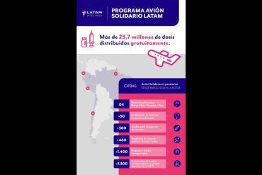 LATAM continuará transportando vacunas gratis en los mercados domésticos de sus filiales durante todo el 2021 a través de su Programa Avión Solidario