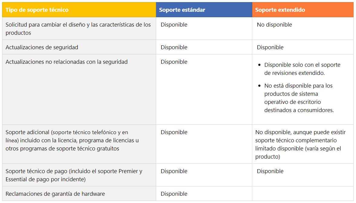 Soporte Estándar y Extendido Microsoft