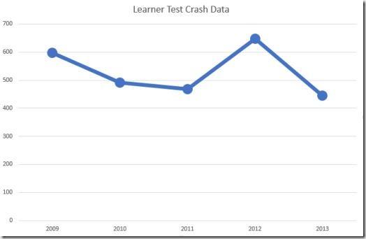 On-test crash data graph