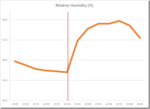 Chillmax Air - relative humidity recording