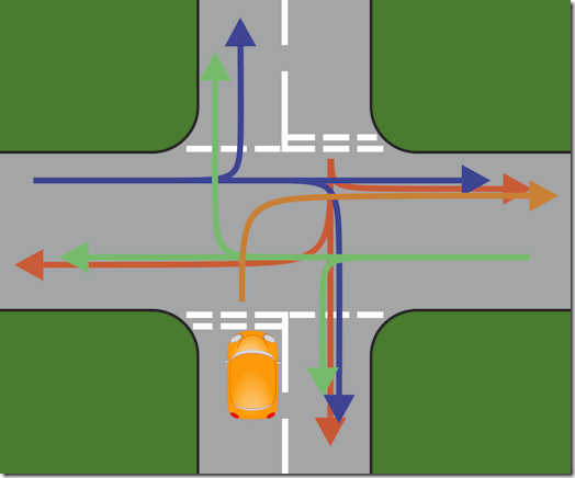 Basic crossroads - all possible options