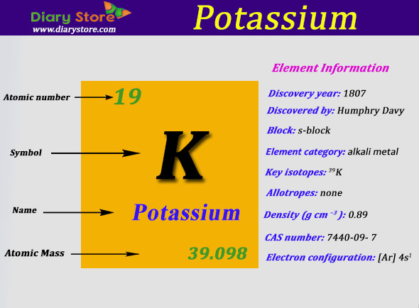 how to find the molar mass of potassium