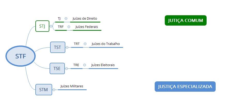 Resumo de Direito Constitucional - Poder Judiciário