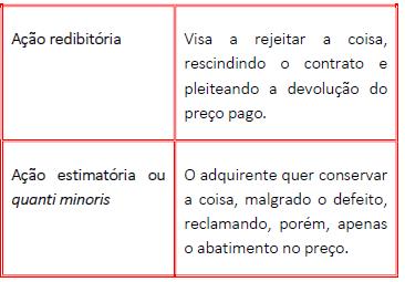 Ação redibitória e estimatória