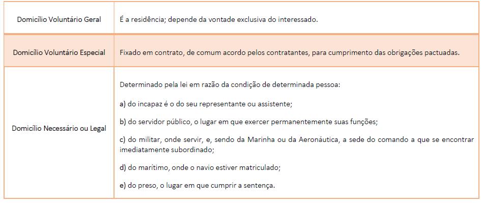 Classificação de Domicílio