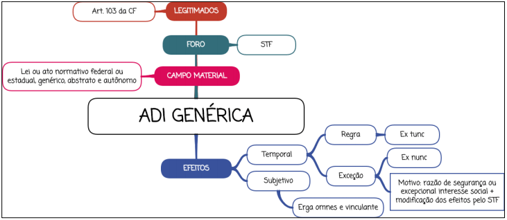 ADI genérica