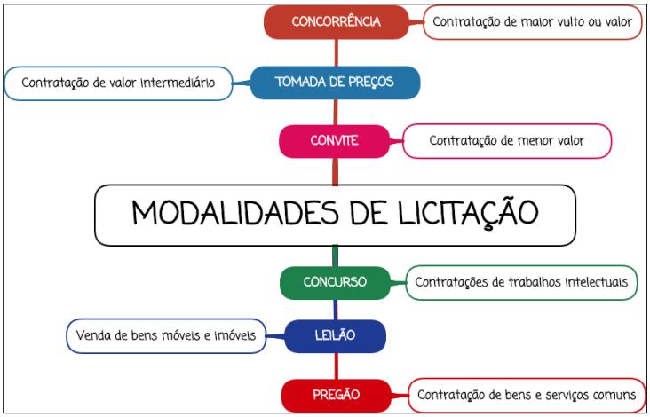 Modalidades de licitação - Mapa Mental