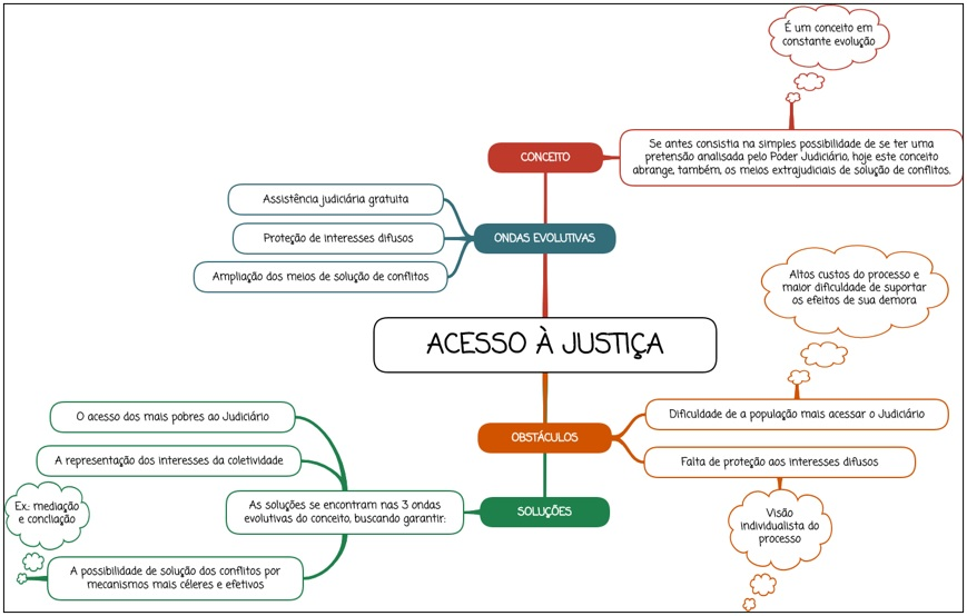 Acesso à justiça - mapa mental