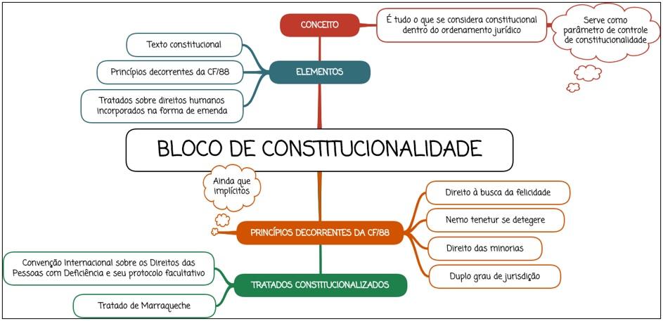Bloco de constitucionalidade - Mapa mental