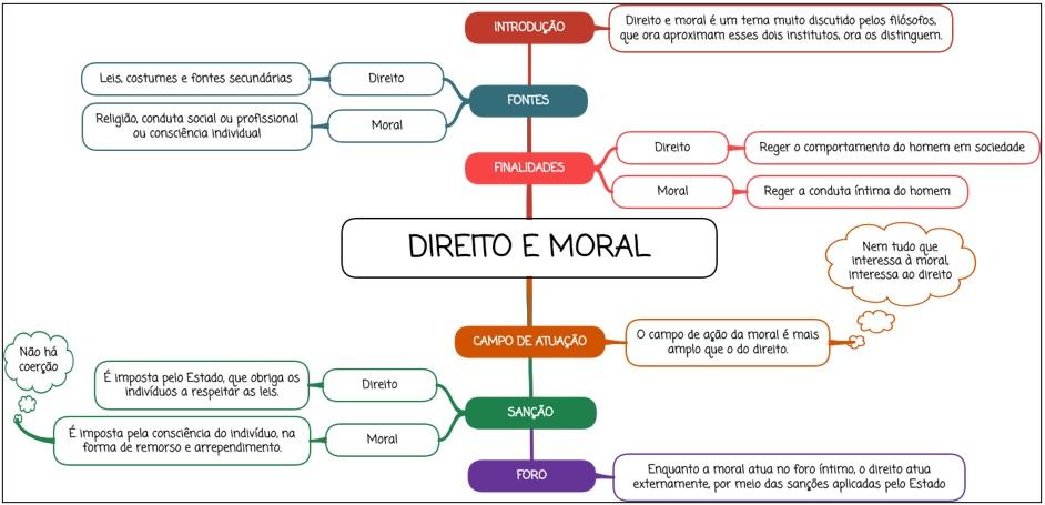 Direito e Moral - Mapa Mental